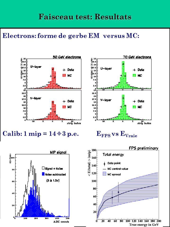 Faisceau test: Resultats Electrons: forme de gerbe EM versus MC: Calib: 1 mip = 14 3 p.e.