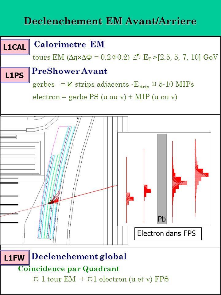 Declenchement EM Avant/Arriere Calorimetre EM Calorimetre EM tours EM ( = 0.2 0.2) E T >[2.5, 5, 7, 10] GeV PreShower Avant PreShower Avant gerbes = strips adjacents -E strip 5-10 MIPs electron = gerbe PS (u ou v) + MIP (u ou v) Declenchement global Declenchement global Coincidence par Quadrant 1 tour EM + 1 electron (u et v) FPS Electron dans FPS Pb L1CAL L1PS L1FW