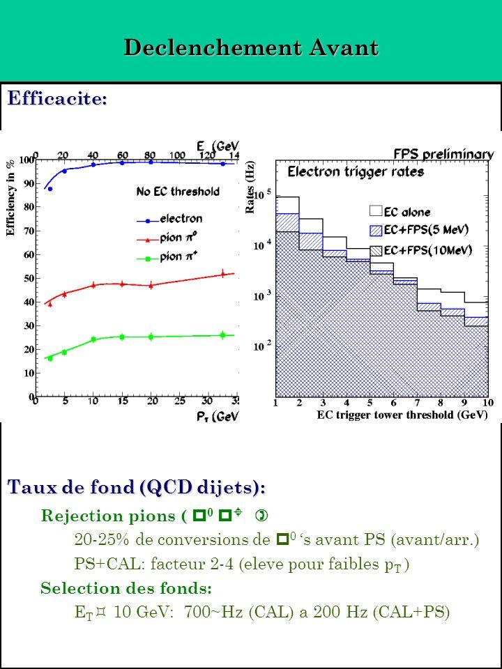 Declenchement Avant Efficacite: Taux de fond (QCD dijets): Rejection pions ( 0 ) 20-25% de conversions de 0 s avant PS (avant/arr.) PS+CAL: facteur 2-4 (eleve pour faibles p T ) Selection des fonds: E T 10 GeV: 700~Hz (CAL) a 200 Hz (CAL+PS)