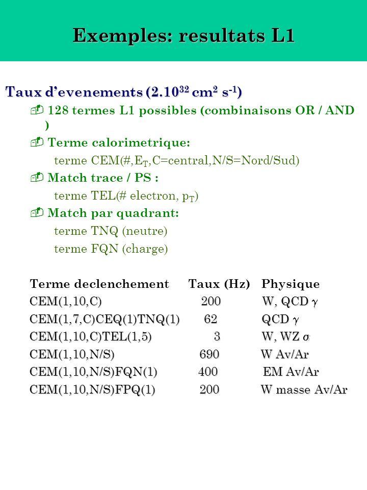 Exemples: resultats L1 Taux devenements (2.10 32 cm 2 s -1 ) 128 termes L1 possibles (combinaisons OR / AND ) Terme calorimetrique: terme CEM(#,E T,C=central,N/S=Nord/Sud) Match trace / PS : terme TEL(# electron, p T ) Match par quadrant: terme TNQ (neutre) terme FQN (charge) Terme declenchement Taux (Hz) Physique CEM(1,10,C) 200 W, QCD CEM(1,10,C) 200 W, QCD CEM(1,7,C)CEQ(1)TNQ(1) 62 QCD CEM(1,7,C)CEQ(1)TNQ(1) 62 QCD CEM(1,10,C)TEL(1,5) 3 W, WZ CEM(1,10,C)TEL(1,5) 3 W, WZ CEM(1,10,N/S) 690 W Av/Ar CEM(1,10,N/S) 690 W Av/Ar CEM(1,10,N/S)FQN(1) 400 EM Av/Ar CEM(1,10,N/S)FQN(1) 400 EM Av/Ar CEM(1,10,N/S)FPQ(1) 200 W masse Av/Ar CEM(1,10,N/S)FPQ(1) 200 W masse Av/Ar