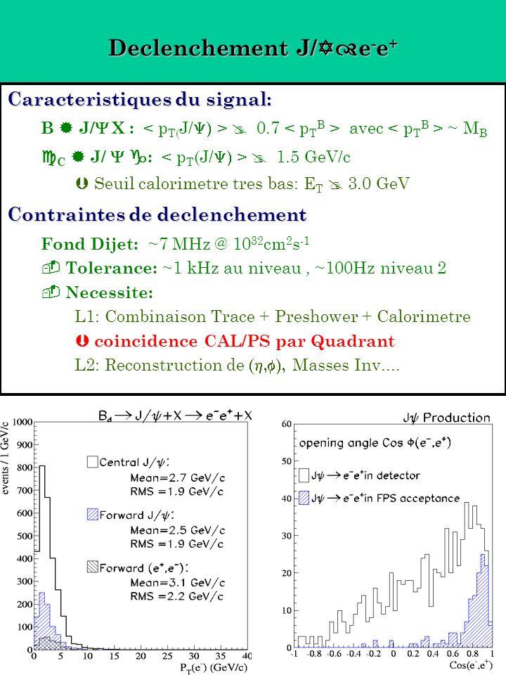 Declenchement J/ e - e + Caracteristiques du signal: B J/ X : 0.7 avec ~ M B C J/ : 1.5 GeV/c Seuil calorimetre tres bas: E T 3.0 GeV Contraintes de declenchement Fond Dijet: ~7 MHz @ 10 32 cm 2 s -1 Tolerance: ~1 kHz au niveau, ~100Hz niveau 2 Necessite: L1: Combinaison Trace + Preshower + Calorimetre coincidence CAL/PS par Quadrant L2: Reconstruction de Masses Inv....