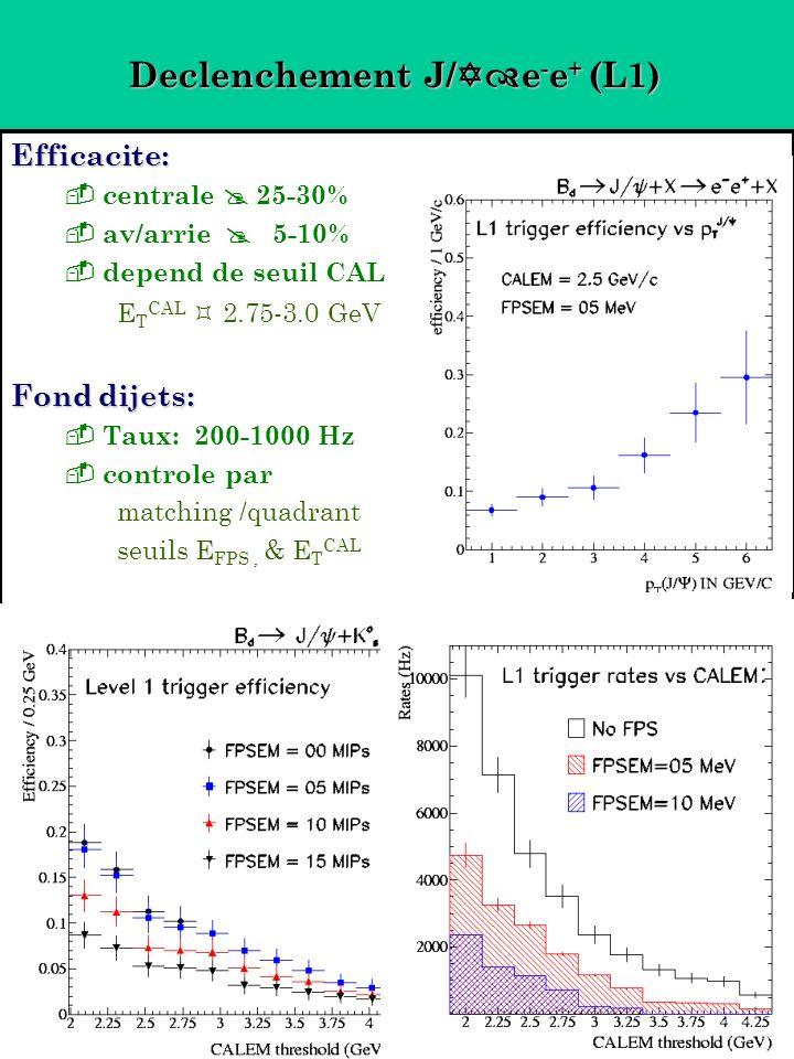 Declenchement J/ e - e + (L1) Efficacite: centrale 25-30% av/arrie 5-10% depend de seuil CAL E T CAL 2.75-3.0 GeV Fond dijets: Taux: 200-1000 Hz controle par matching /quadrant seuils E FPS, & E T CAL