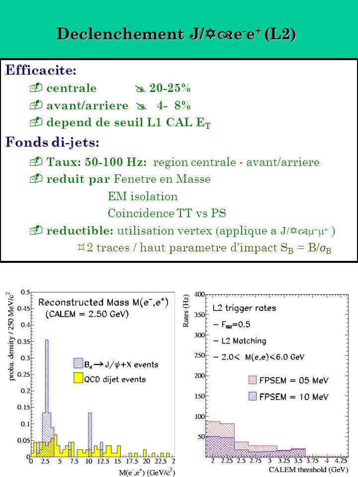 Declenchement J/ e - e + (L2) Efficacite: centrale 20-25% avant/arriere 4- 8% depend de seuil L1 CAL E T Fonds di-jets: Taux: 50-100 Hz: region centra