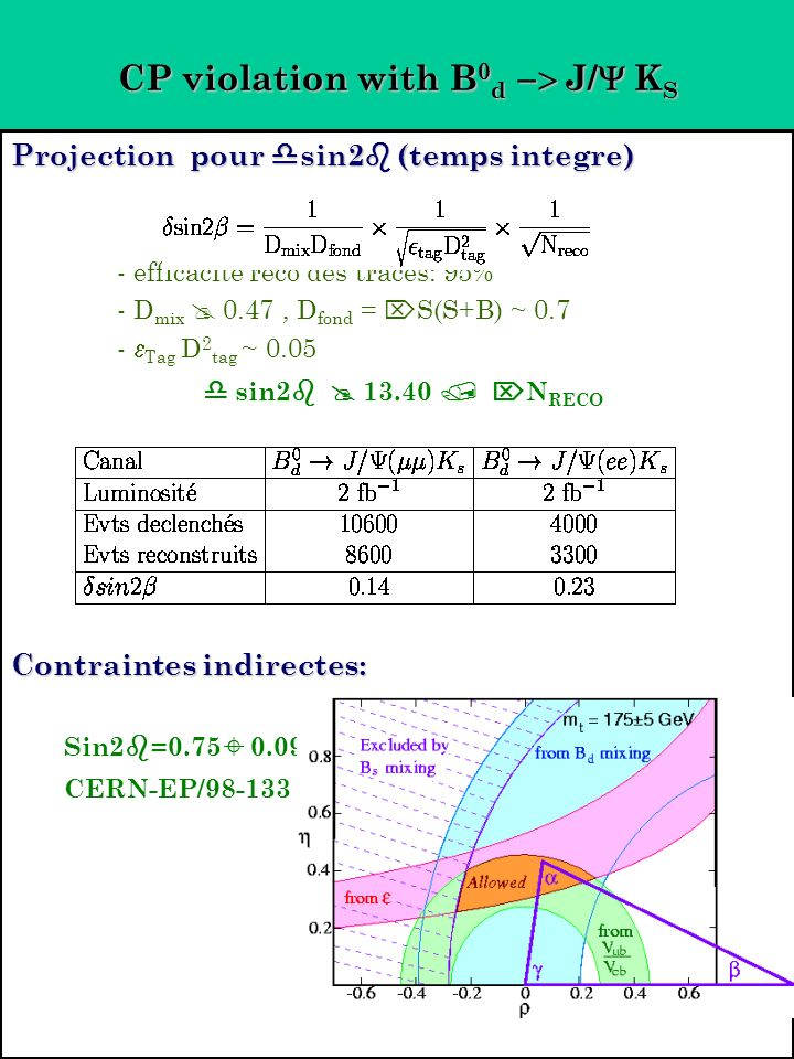 CP violation with B 0 d J/ K S Projection pour sin2 (temps integre) - efficacite reco des traces: 95% - D mix 0.47, D fond = S(S+B) ~ 0.7 - Tag D 2 tag ~ 0.05 sin2 13.40 N RECO Contraintes indirectes: Sin2 =0.75 0.09 CERN-EP/98-133