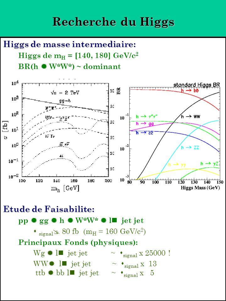 Recherche du Higgs Higgs de masse intermediaire: Higgs de m H = [140, 180] GeV/c 2 BR(h W*W*) ~ dominant Etude de Faisabilite: pp gg h W*W* l jet jet signal 80 fb (m H = 160 GeV/c 2 ) Principaux Fonds (physiques): Wg l jet jet ~ signal x 25000 .