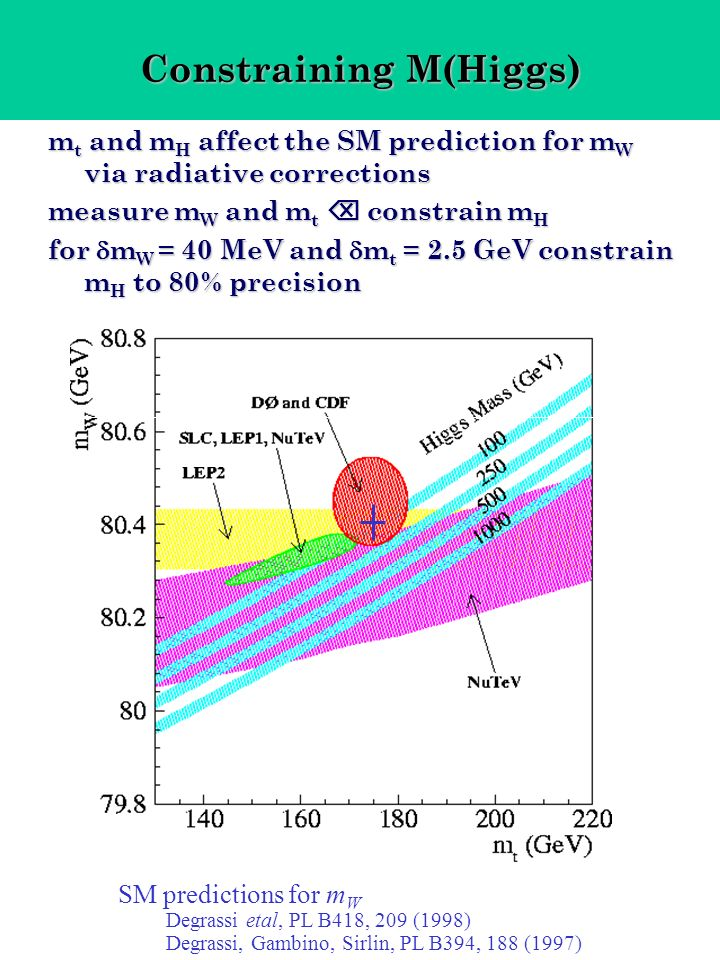 Constraining M(Higgs) m t and m H affect the SM prediction for m W via radiative corrections measure m W and m t constrain m H for m W = 40 MeV and m t = 2.5 GeV constrain m H to 80% precision preliminary 68% CL contours SM predictions for m W Degrassi etal, PL B418, 209 (1998) Degrassi, Gambino, Sirlin, PL B394, 188 (1997)