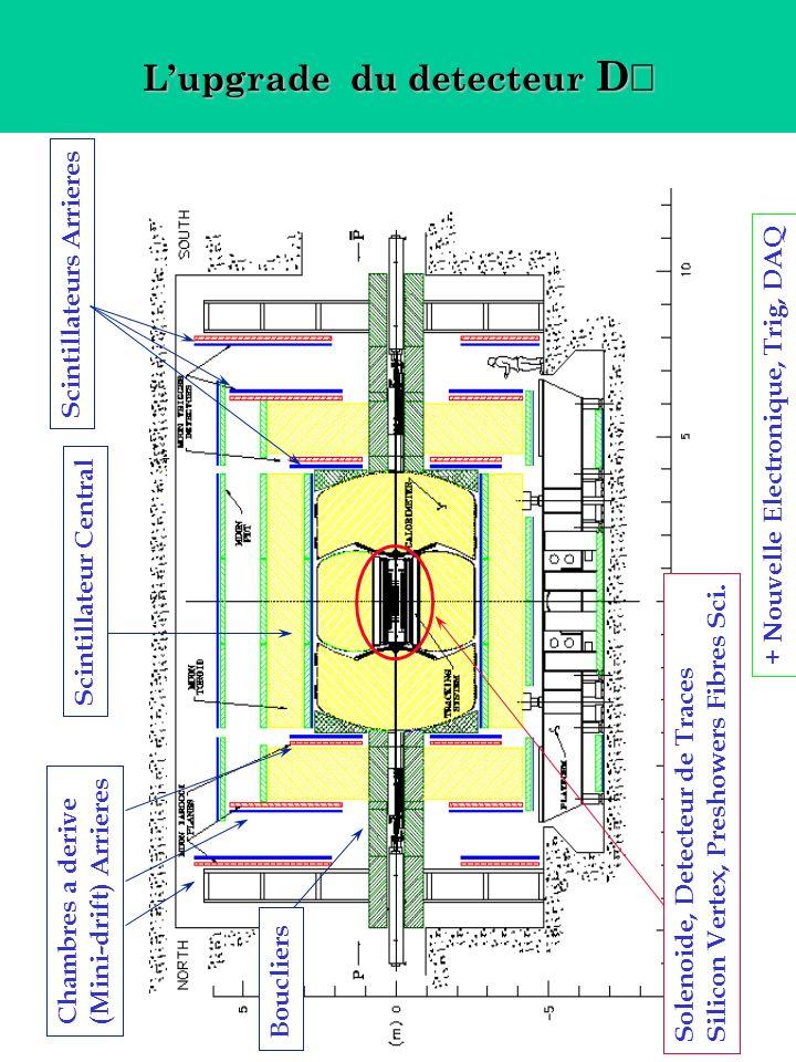 Lupgrade du detecteur D Lupgrade du detecteur D Solenoide, Detecteur de Traces Silicon Vertex, Preshowers Fibres Sci.