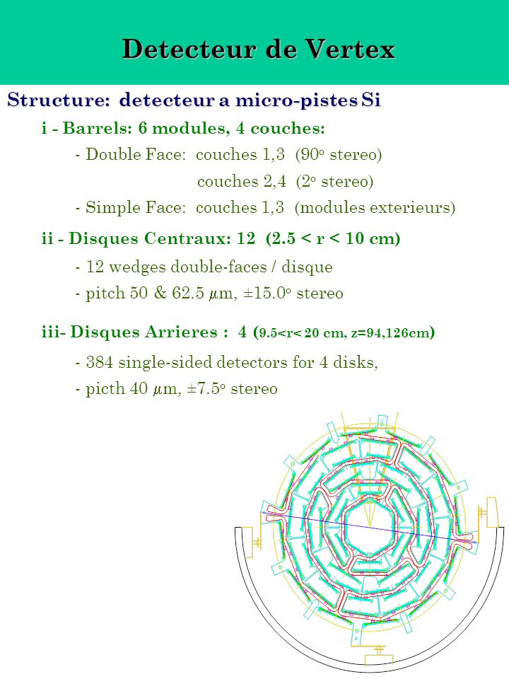Detecteur de Vertex Detecteur de Vertex Structure: detecteur a micro-pistes Si i - Barrels: 6 modules, 4 couches: - Double Face: couches 1,3 (90 o stereo) couches 2,4 (2 o stereo) - Simple Face: couches 1,3 (modules exterieurs) ii - Disques Centraux: 12 (2.5 < r < 10 cm) - 12 wedges double-faces / disque - pitch 50 & 62.5 m, ±15.0 o stereo iii- Disques Arrieres : 4 ( 9.5<r< 20 cm, z=94,126cm ) - 384 single-sided detectors for 4 disks, - picth 40 m, ±7.5 o stereo