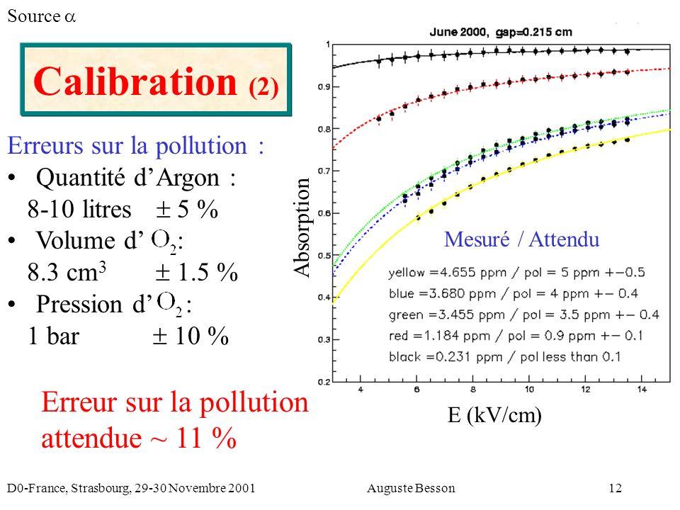 D0-France, Strasbourg, 29-30 Novembre 2001Auguste Besson12 Erreurs sur la pollution : Quantité dArgon : 8-10 litres 5 % Volume d : 8.3 cm 3 1.5 % Pression d : 1 bar 10 % Erreur sur la pollution attendue ~ 11 % Calibration (2) Source Mesuré / Attendu E (kV/cm) Absorption