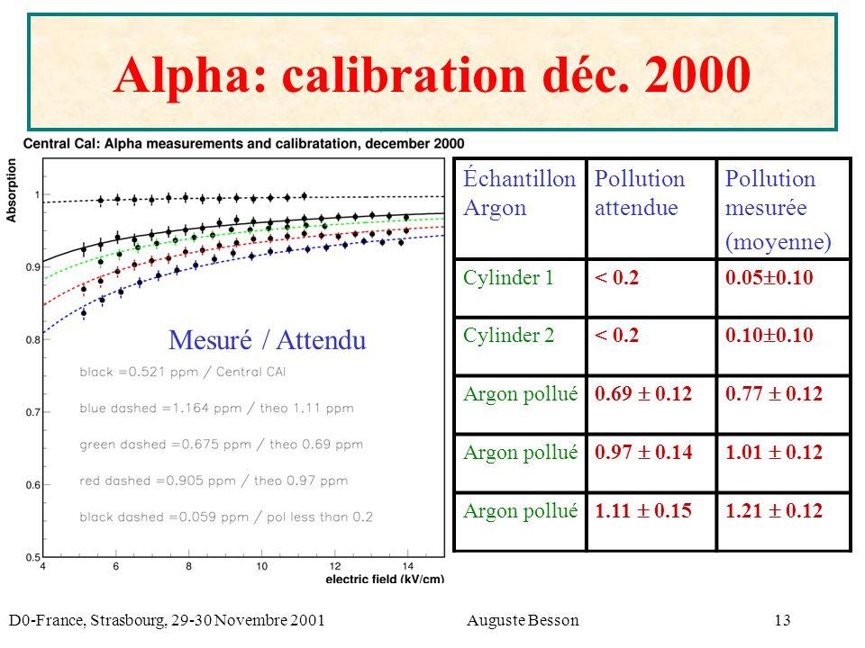 D0-France, Strasbourg, 29-30 Novembre 2001Auguste Besson13 Alpha: calibration déc.