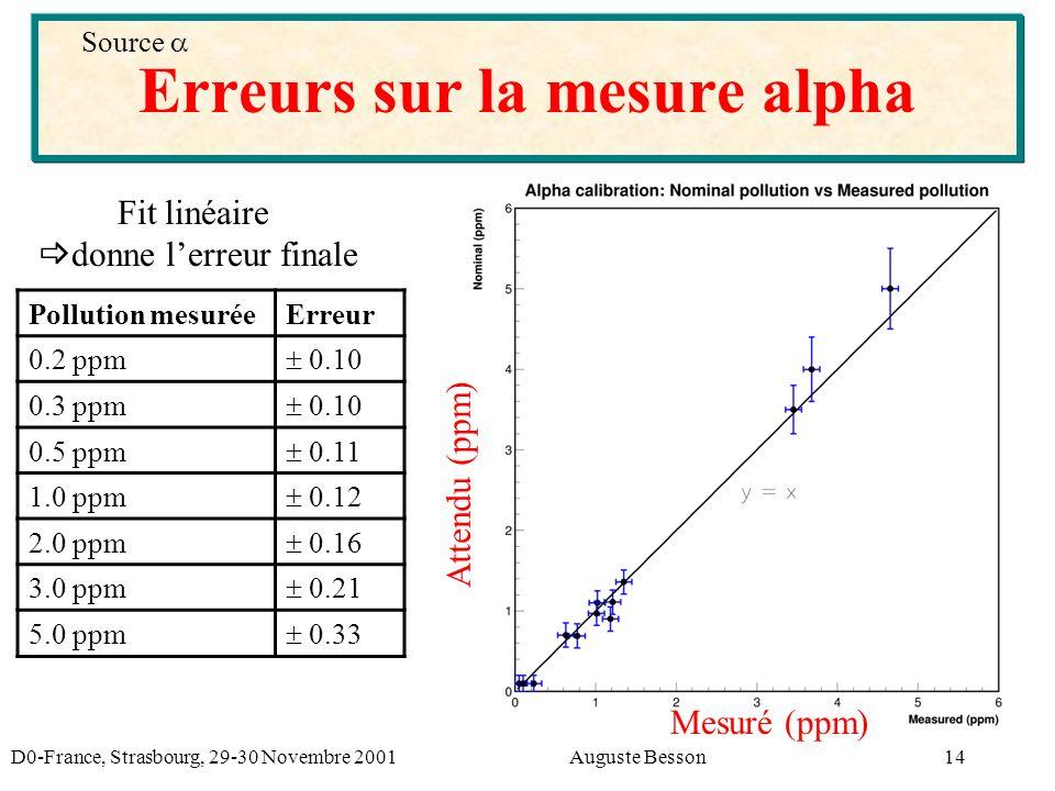 D0-France, Strasbourg, 29-30 Novembre 2001Auguste Besson14 Erreurs sur la mesure alpha Source Mesuré (ppm) Attendu (ppm) Pollution mesuréeErreur 0.2 ppm 0.10 0.3 ppm 0.10 0.5 ppm 0.11 1.0 ppm 0.12 2.0 ppm 0.16 3.0 ppm 0.21 5.0 ppm 0.33 Fit linéaire donne lerreur finale