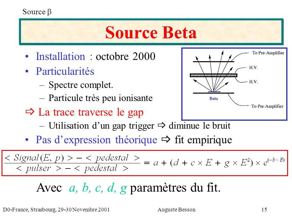 D0-France, Strasbourg, 29-30 Novembre 2001Auguste Besson15 Source Beta Source Installation : octobre 2000 Particularités –Spectre complet.