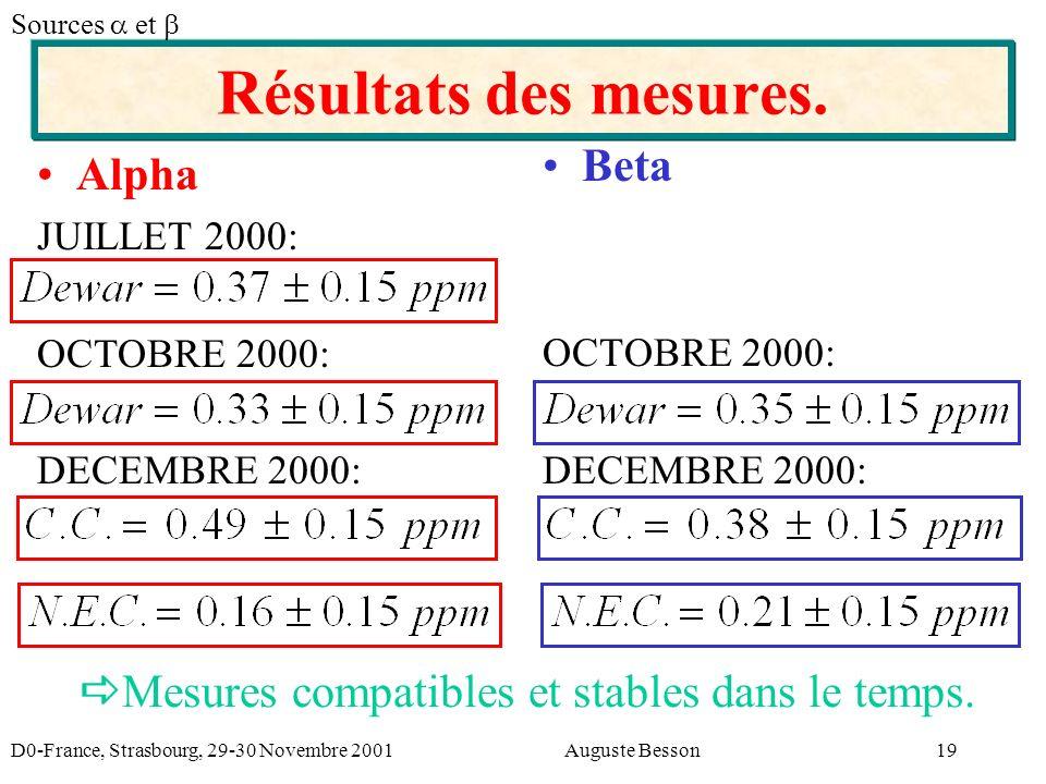 D0-France, Strasbourg, 29-30 Novembre 2001Auguste Besson19 Résultats des mesures.