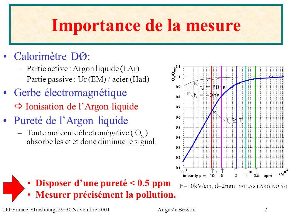 D0-France, Strasbourg, 29-30 Novembre 2001Auguste Besson2 Importance de la mesure Calorimètre DØ: – –Partie active : Argon liquide (LAr) – –Partie passive : Ur (EM) / acier (Had) Gerbe électromagnétique Ionisation de lArgon liquide Pureté de lArgon liquide – –Toute molécule électronégative ( ) absorbe les e - et donc diminue le signal.