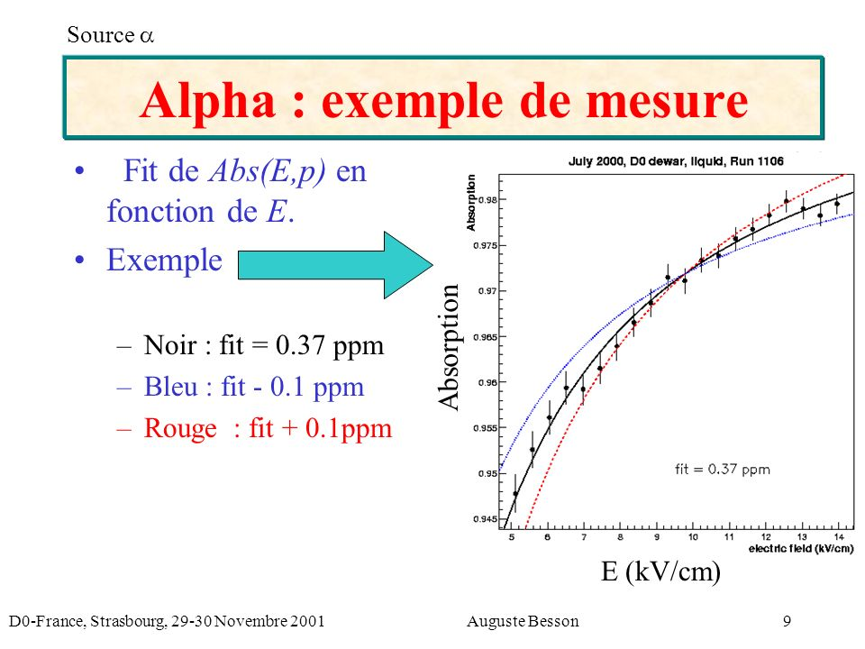 D0-France, Strasbourg, 29-30 Novembre 2001Auguste Besson9 Alpha : exemple de mesure Fit de Abs(E,p) en fonction de E. Exemple –Noir : fit = 0.37 ppm –