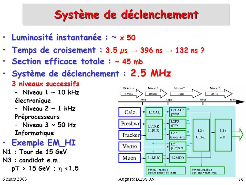 6 mars 2003Auguste BESSON16 Système de déclenchement Luminosité instantanée : x 50Luminosité instantanée : ~ x 50 Temps de croisement : 3.5 µs 396 ns