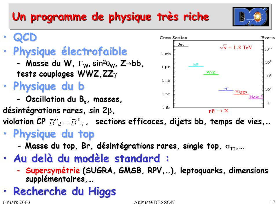 6 mars 2003Auguste BESSON17 QCDQCD Physique électrofaiblePhysique électrofaible -Masse du W, W, sin 2 W, Z bb, tests couplages WWZ,ZZ tests couplages