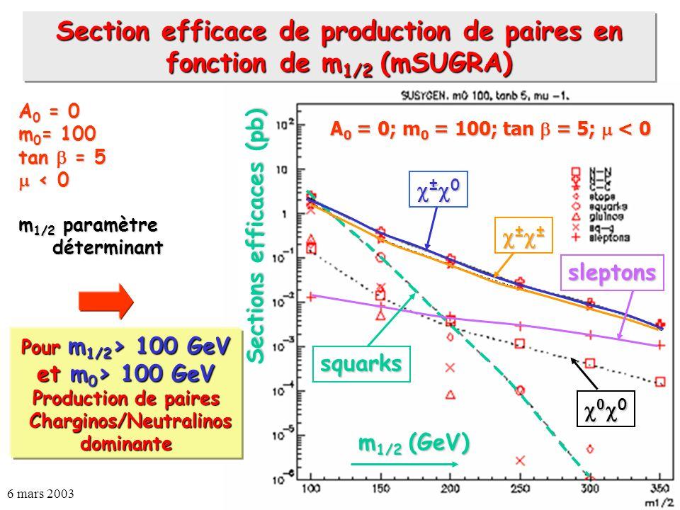 6 mars 2003Auguste BESSON30 A 0 = 0 m 0 = 100 tan = 5 < 0 < 0 m 1/2 paramètre déterminant m 1/2 (GeV) ± 0 ± 0 squarks 0 0 0 0 ± ± ± ± sleptons A 0 = 0
