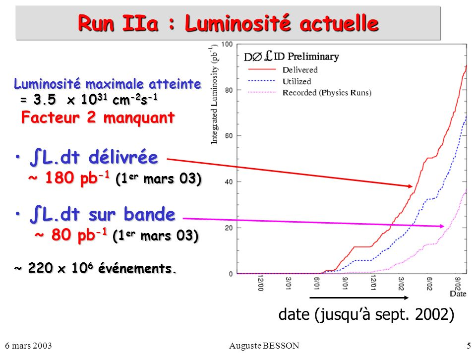 6 mars 2003Auguste BESSON76 Resonant production : 3 leptons channel u d d 1 - ~ + ~ d _ l - l W - 1 o ~ Déliot et al., EPJ C 19 (01) 155 A 0 = 0 ; < 0 ; tan = 1.5 Final State : 3 + 2 jets Mass reconstruction Fast simulation: M ̃ 0 1 =77.7 GeV (MC input) 2 jets and softer muon: M ̃ 0 1 =71 GeV ( 9) L int = 10fb -1 211 = 0.09 211 = 0.09