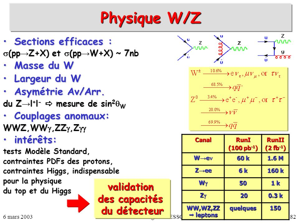 6 mars 2003Auguste BESSON82 Sections efficaces :Sections efficaces : (pp Z+X) et (pp W+X) ~ 7nb (pp Z+X) et (pp W+X) ~ 7nb Masse du WMasse du W Largeu
