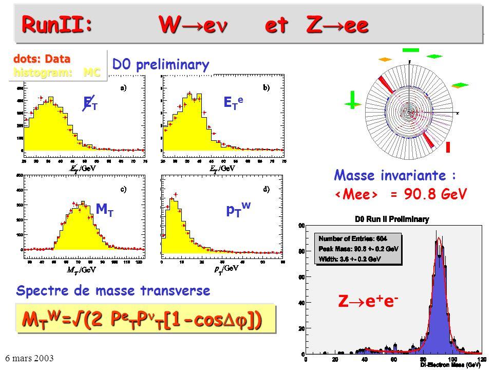 6 mars 2003Auguste BESSON83 Spectre de masse transverse RunII: W e et Z ee D0 preliminary M T W =(2 P e T P T [1-cos ]) dots: Data histogram: MC ETeET