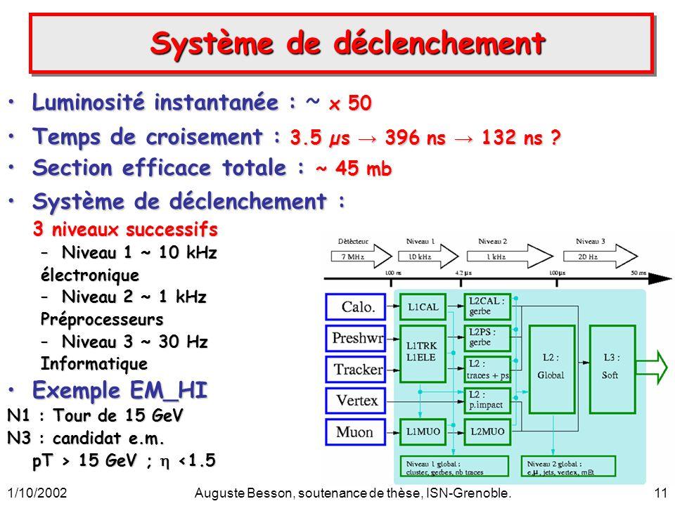 1/10/2002Auguste Besson, soutenance de thèse, ISN-Grenoble.11 Système de déclenchement Système de déclenchement Luminosité instantanée : x 50Luminosité instantanée : ~ x 50 Temps de croisement : 3.5 µs 396 ns 132 ns ?Temps de croisement : 3.5 µs 396 ns 132 ns .