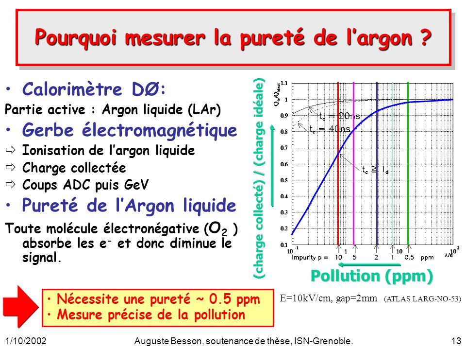 1/10/2002Auguste Besson, soutenance de thèse, ISN-Grenoble.13 Calorimètre DØ: Partie active : Argon liquide (LAr) Gerbe électromagnétique Ionisation d