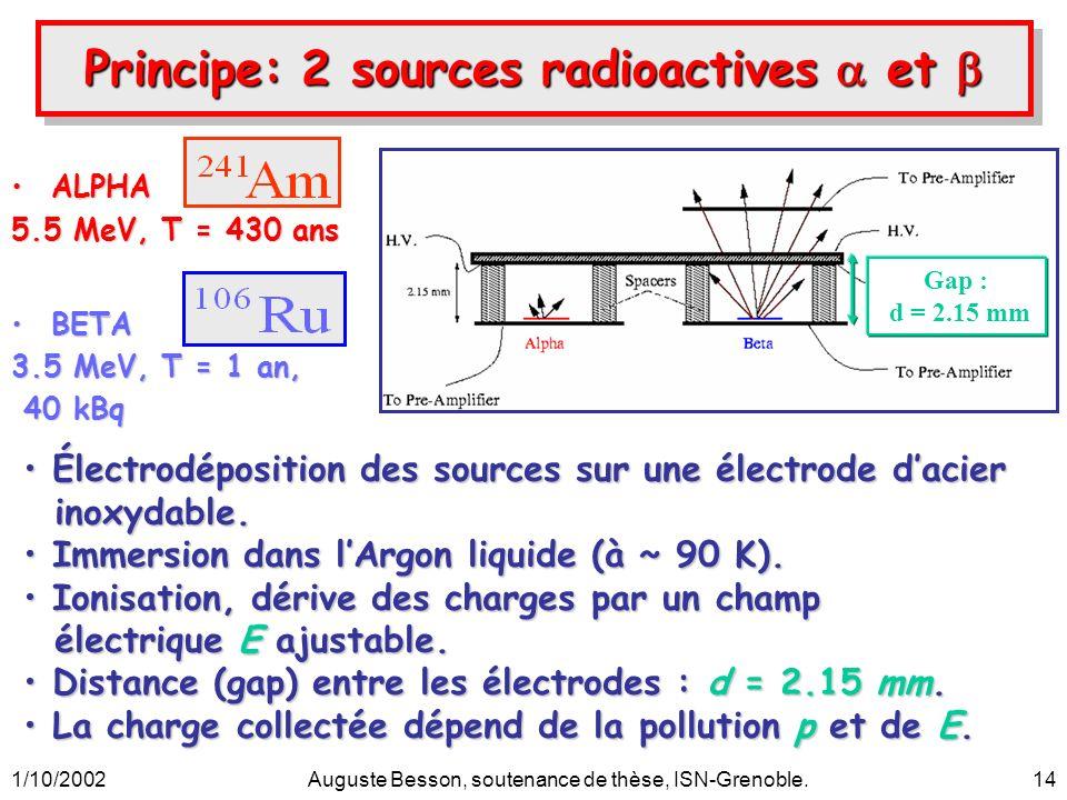 1/10/2002Auguste Besson, soutenance de thèse, ISN-Grenoble.14 ALPHAALPHA 5.5 MeV, T = 430 ans BETABETA 3.5 MeV, T = 1 an, 40 kBq 40 kBq Gap : d = 2.15
