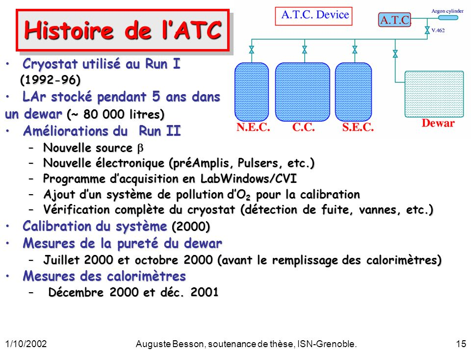 1/10/2002Auguste Besson, soutenance de thèse, ISN-Grenoble.15 Cryostat utilisé au Run ICryostat utilisé au Run I (1992-96) (1992-96) LAr stocké pendant 5 ans dansLAr stocké pendant 5 ans dans un dewar (~ 80 000 litres) Améliorations du Run IIAméliorations du Run II –Nouvelle source –Nouvelle source –Nouvelle électronique (préAmplis, Pulsers, etc.) –Programme dacquisition en LabWindows/CVI –Ajout dun système de pollution dO 2 pour la calibration –Vérification complète du cryostat (détection de fuite, vannes, etc.) Calibration du système (2000)Calibration du système (2000) Mesures de la pureté du dewarMesures de la pureté du dewar –Juillet 2000 et octobre 2000 (avant le remplissage des calorimètres) Mesures des calorimètresMesures des calorimètres – Décembre 2000 et déc.