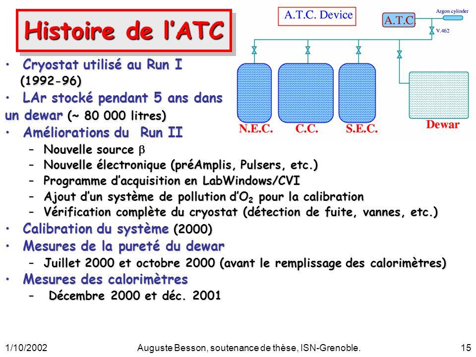1/10/2002Auguste Besson, soutenance de thèse, ISN-Grenoble.15 Cryostat utilisé au Run ICryostat utilisé au Run I (1992-96) (1992-96) LAr stocké pendan