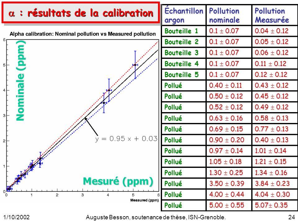 1/10/2002Auguste Besson, soutenance de thèse, ISN-Grenoble.24 Échantillon argon Pollution nominale Pollution Measurée Bouteille 1 0.1 0.07 0.04 0.12 B