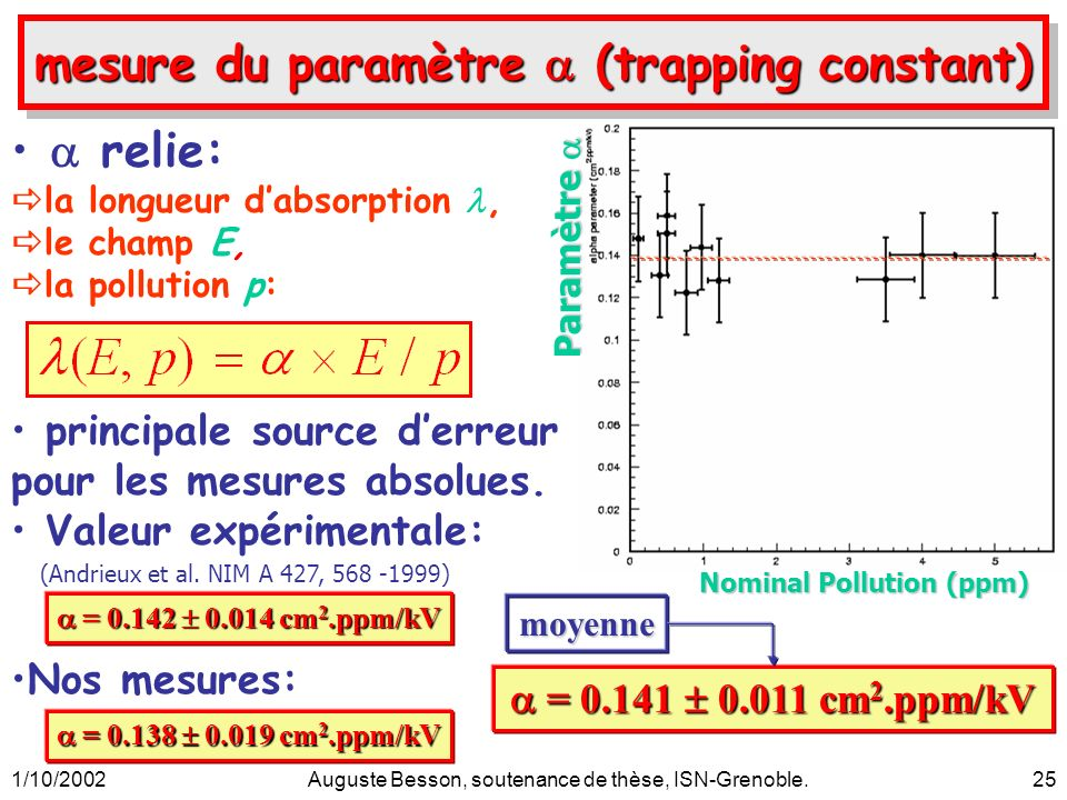 1/10/2002Auguste Besson, soutenance de thèse, ISN-Grenoble.25 Nominal Pollution (ppm) mesure du paramètre (trapping constant) relie: la longueur dabso