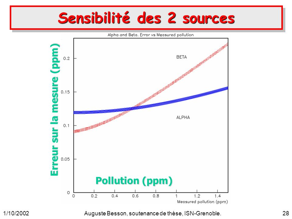 1/10/2002Auguste Besson, soutenance de thèse, ISN-Grenoble.28 Pollution (ppm) Erreur sur la mesure (ppm) Sensibilité des 2 sources