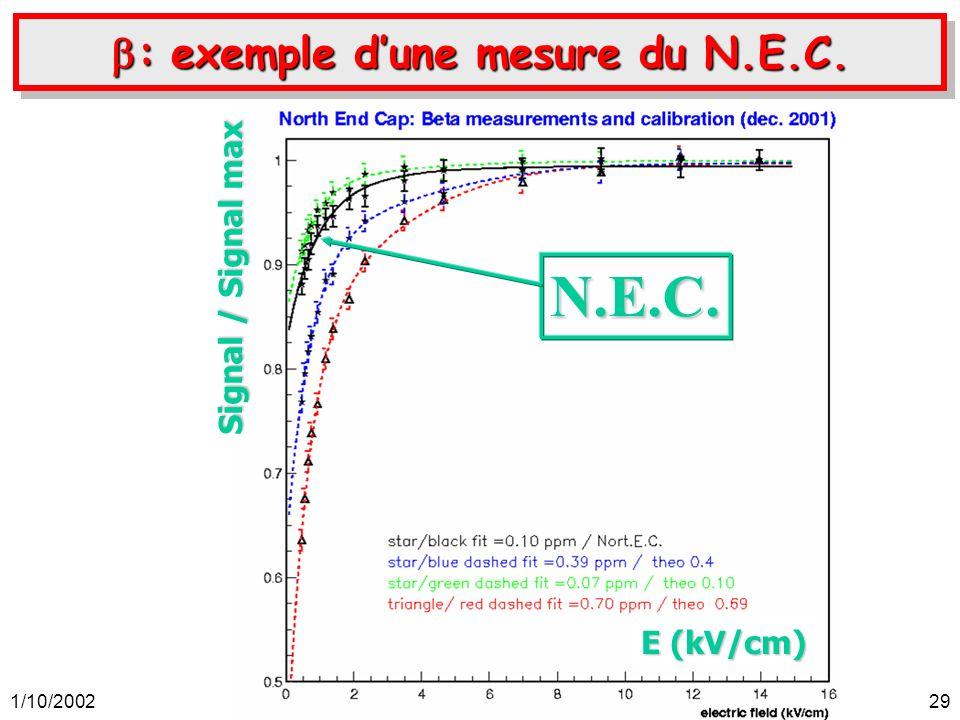 1/10/2002Auguste Besson, soutenance de thèse, ISN-Grenoble.29 : exemple dune mesure du N.E.C. : exemple dune mesure du N.E.C. N.E.C. E (kV/cm) Signal