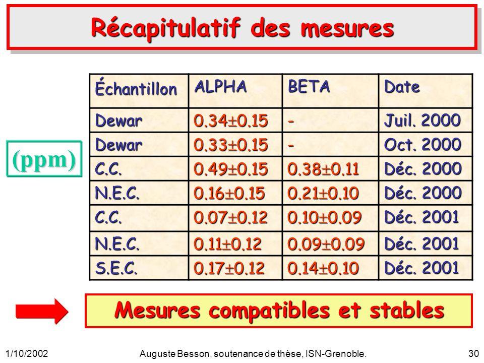 1/10/2002Auguste Besson, soutenance de thèse, ISN-Grenoble.30 Récapitulatif des mesures Mesures compatibles et stables ÉchantillonALPHABETADateDewar 0