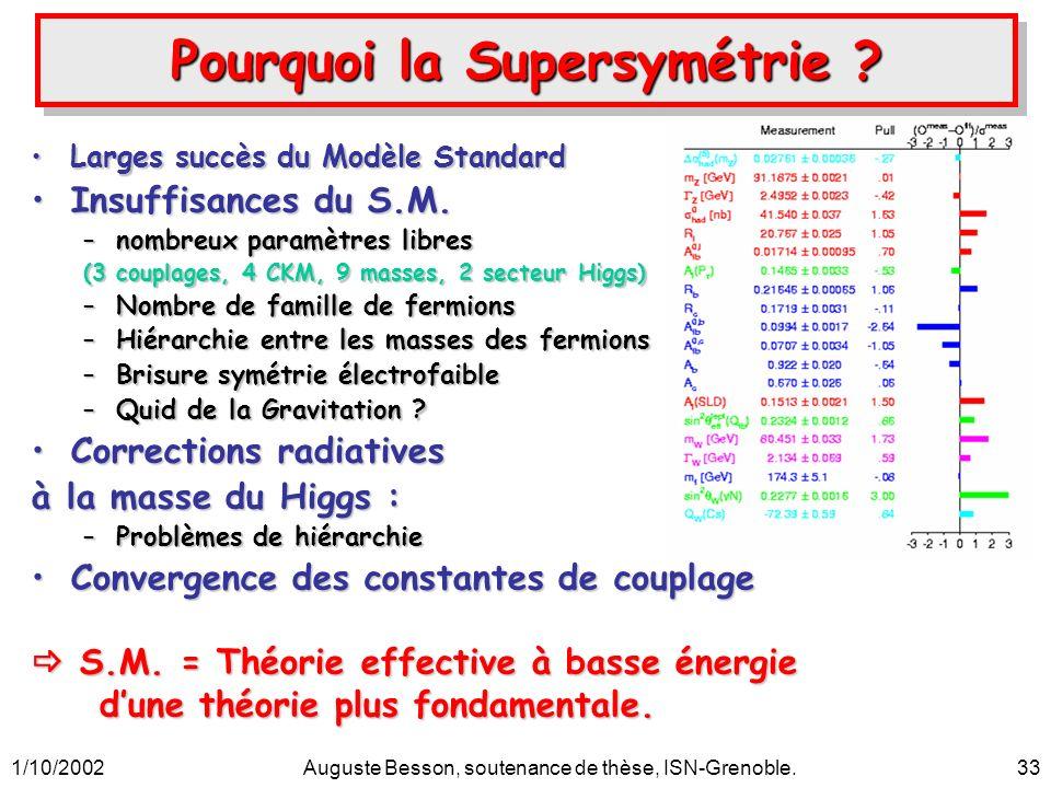 1/10/2002Auguste Besson, soutenance de thèse, ISN-Grenoble.33 Pourquoi la Supersymétrie ? Larges succès du Modèle StandardLarges succès du Modèle Stan