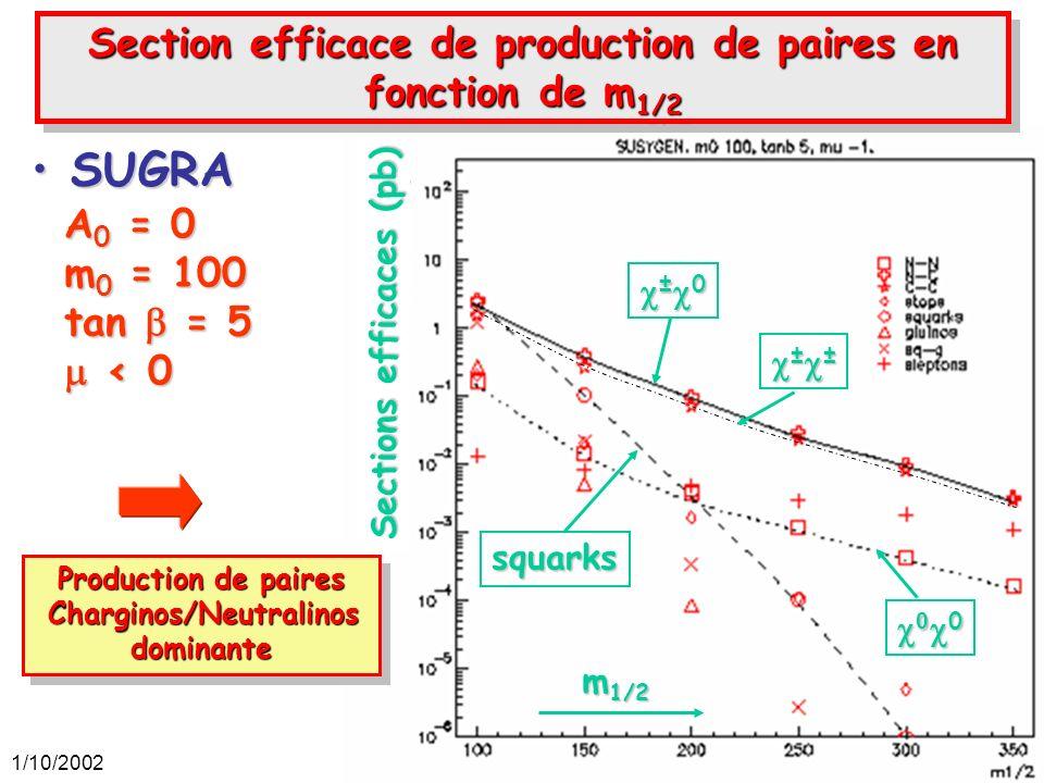 1/10/200242 SUGRASUGRA Production de paires Charginos/Neutralinos Charginos/Neutralinosdominante Production de paires Charginos/Neutralinos Charginos/