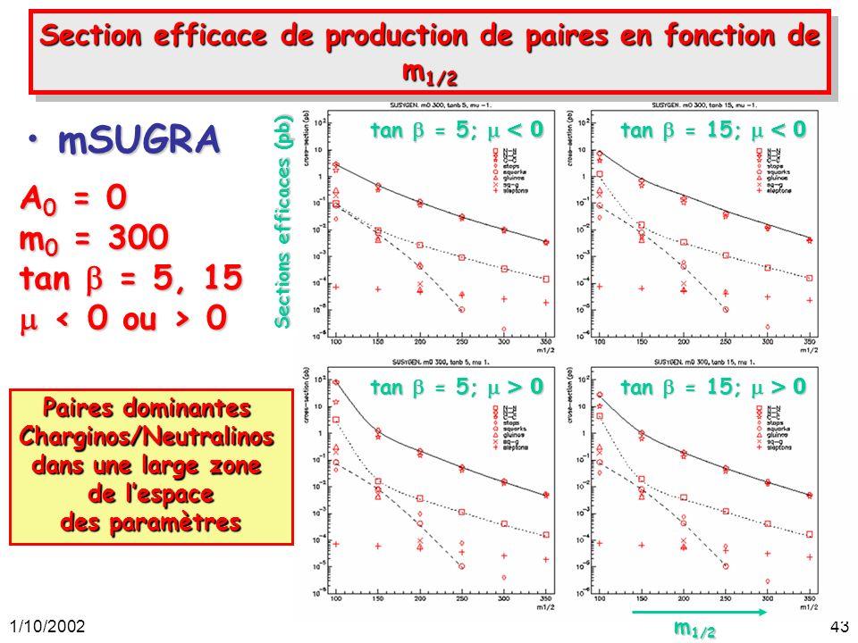 1/10/200243 mSUGRAmSUGRA A 0 = 0 m 0 = 300 tan = 5, 15 0 0 m 1/2 Paires dominantes Charginos/Neutralinos dans une large zone de lespace des paramètres