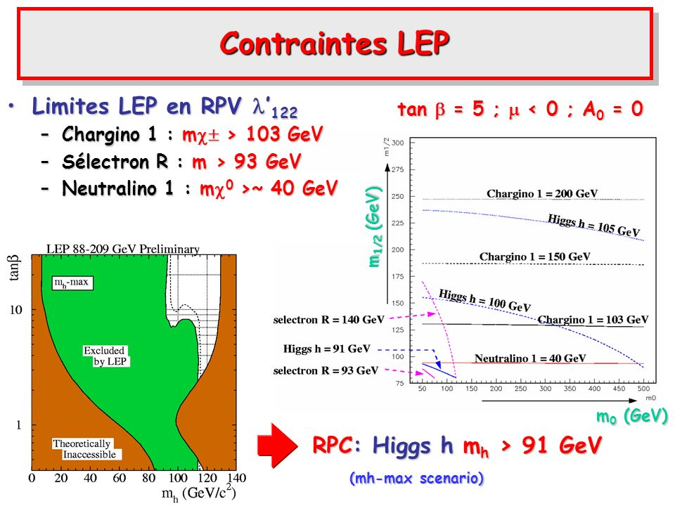 Contraintes LEP tan = 5 ; < 0 ; A 0 = 0 (mh-max scenario) RPC: Higgs h m h > 91 GeV Limites LEP en RPV 122Limites LEP en RPV 122 –Chargino 1 : m > 103 GeV –Sélectron R : m > 93 GeV –Neutralino 1 : m 0 >~ 40 GeV m 1/2 (GeV) m 0 (GeV)