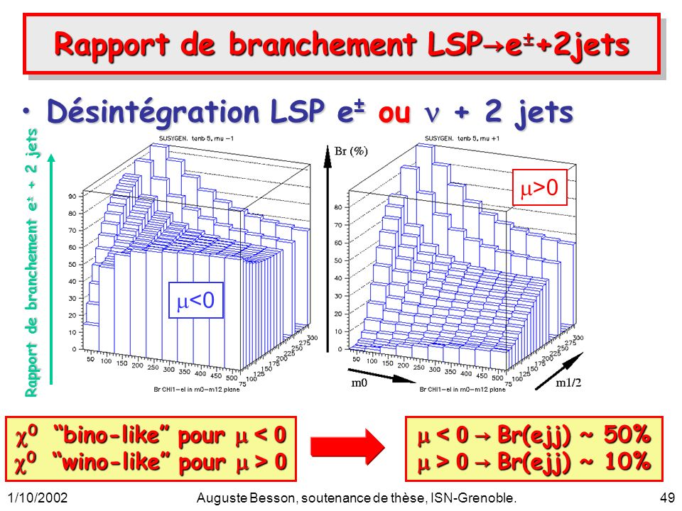 1/10/2002Auguste Besson, soutenance de thèse, ISN-Grenoble.49 Rapport de branchement LSP e ± +2jets Désintégration LSP e ± ou + 2 jetsDésintégration LSP e ± ou + 2 jets >0 <0 0 bino-like pour < 0 0 bino-like pour < 0 0 wino-like pour > 0 0 wino-like pour > 0 < 0 Br(ejj) ~ 50% < 0 Br(ejj) ~ 50% > 0 Br(ejj) ~ 10% > 0 Br(ejj) ~ 10% Rapport de branchement e ± + 2 jets