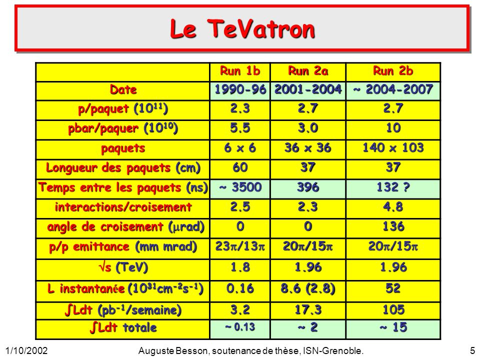 1/10/2002Auguste Besson, soutenance de thèse, ISN-Grenoble.5 Le TeVatron Run 1b Run 2a Run 2b Date1990-962001-2004 ~ 2004-2007 p/paquet (10 11 ) 2.32.