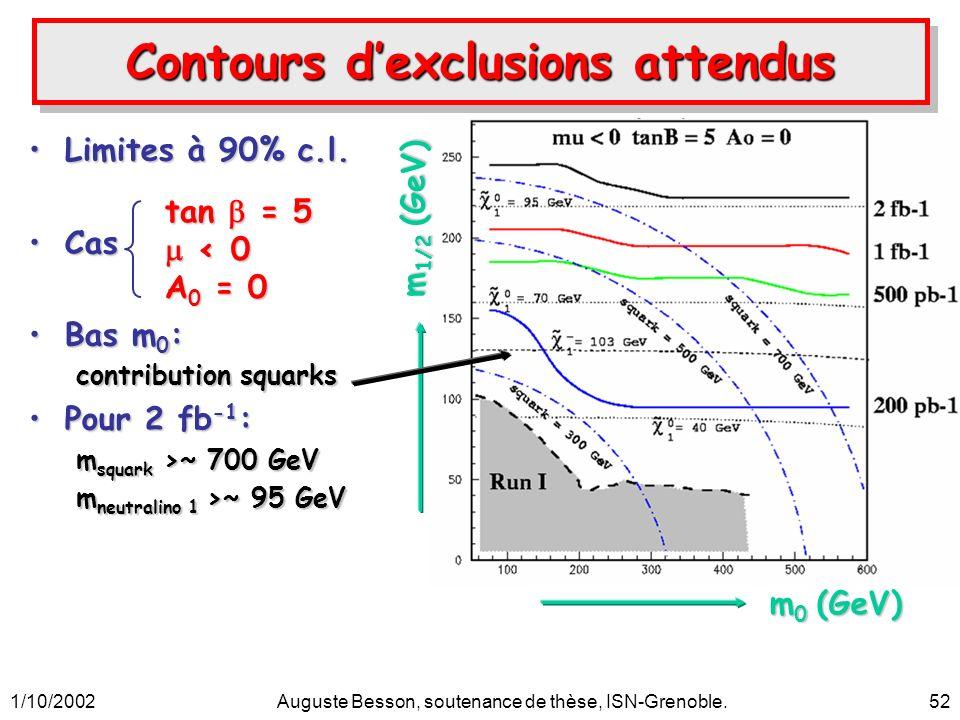 1/10/2002Auguste Besson, soutenance de thèse, ISN-Grenoble.52 Contours dexclusions attendus Limites à 90% c.l.Limites à 90% c.l. CasCas Bas m 0 :Bas m