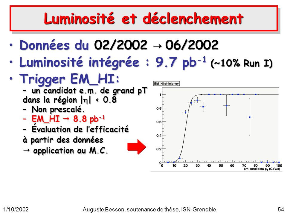1/10/2002Auguste Besson, soutenance de thèse, ISN-Grenoble.54 Luminosité et déclenchement Données du 02/2002 06/2002Données du 02/2002 06/2002 Luminosité intégrée : 9.7 pb -1 (~10% Run I)Luminosité intégrée : 9.7 pb -1 (~10% Run I) Trigger EM_HI:Trigger EM_HI: –un candidat e.m.