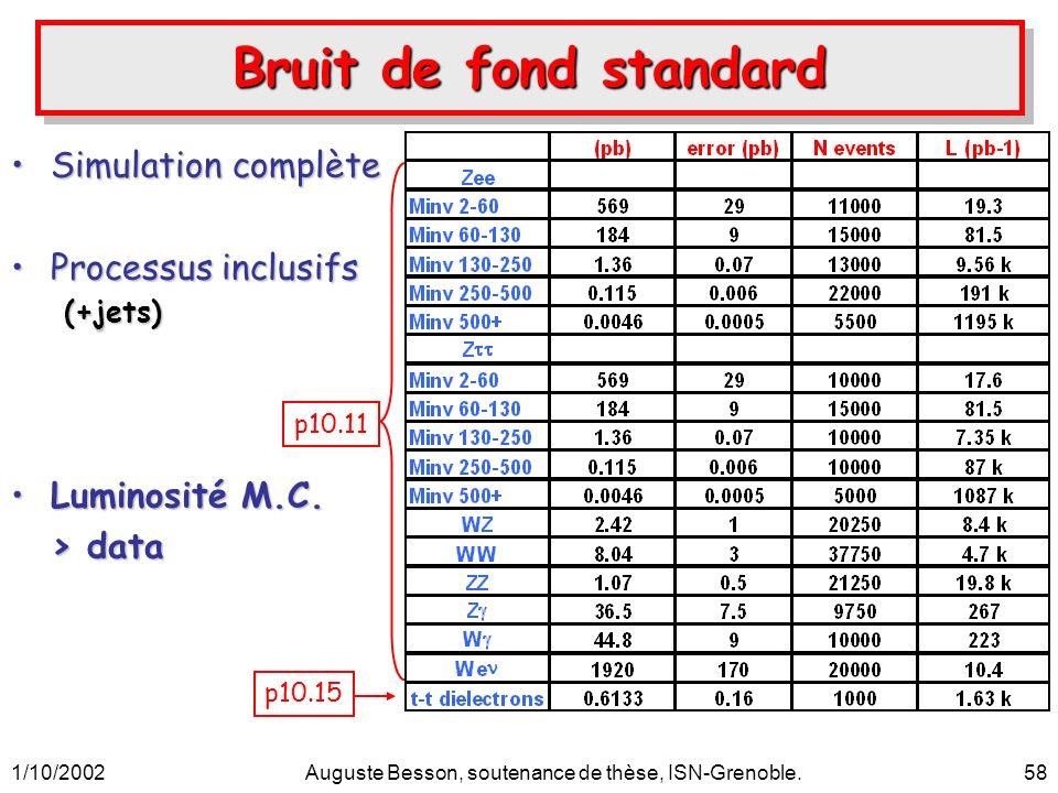 1/10/2002Auguste Besson, soutenance de thèse, ISN-Grenoble.58 Bruit de fond standard Simulation complèteSimulation complète Processus inclusifsProcess