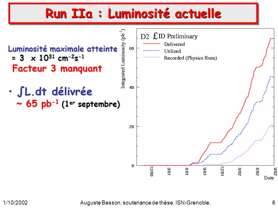1/10/2002Auguste Besson, soutenance de thèse, ISN-Grenoble.37 Potentiel SUSY :Potentiel SUSY : L,Q,D,E = supermultiplets (particule standard + superpartenaire) L,Q,D,E = supermultiplets (particule standard + superpartenaire) i,j,k = 1,2,3 (indices sur les familles) i,j,k = 1,2,3 (indices sur les familles) 9 + 27 + 9 = 45 nouveaux couplages de Yukawa 9 + 27 + 9 = 45 nouveaux couplages de Yukawa nombres Leptoniques ( and ) ou Baryoniques ( ) nombres Leptoniques ( and ) ou Baryoniques ( ) non conservés définition R-parité : nombre quantique discret multiplicatif définition R-parité : nombre quantique discret multiplicatif B= Baryon nb, L=nb Lepton, S=spin B= Baryon nb, L=nb Lepton, S=spin R p = +1 particule SM R p = +1 particule SM R p = -1 particule SUSY R p = -1 particule SUSY R-p conservé W rpv nul R-p conservé W rpv nul RPV non exclu théoriquement RPV non exclu théoriquement R-paritéR-parité avec R p = (-1) 3B+2S+L