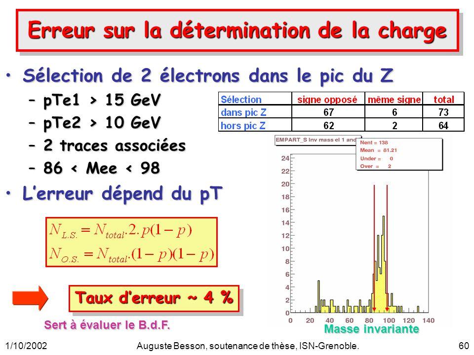 1/10/2002Auguste Besson, soutenance de thèse, ISN-Grenoble.60 Erreur sur la détermination de la charge Sélection de 2 électrons dans le pic du ZSélect