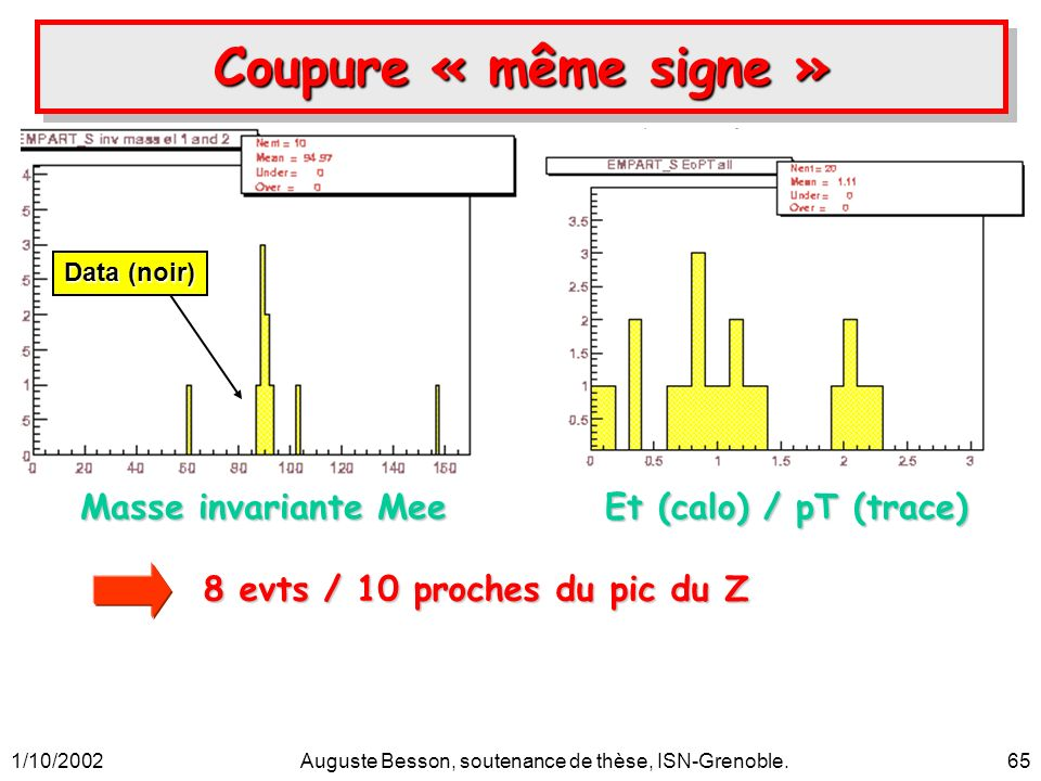 1/10/2002Auguste Besson, soutenance de thèse, ISN-Grenoble.65 Data (noir) Et (calo) / pT (trace) Masse invariante Mee Coupure « même signe » 8 evts / 10 proches du pic du Z