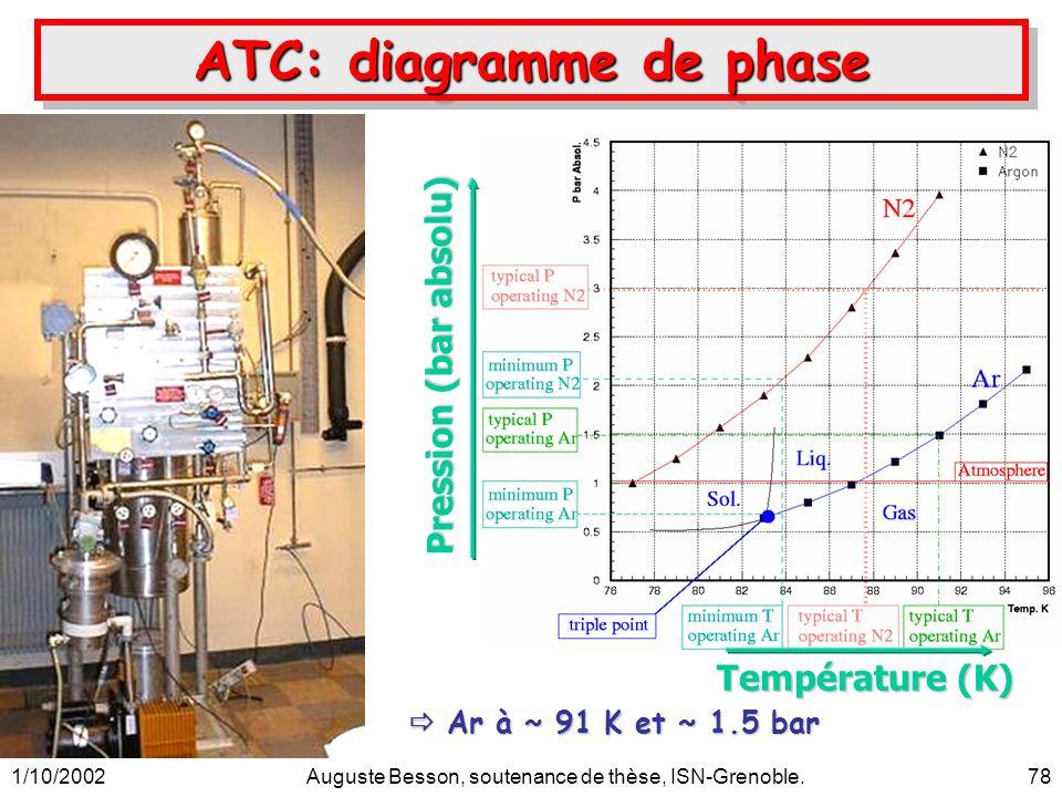 1/10/2002Auguste Besson, soutenance de thèse, ISN-Grenoble.78 Température (K) ATC: diagramme de phase Pression (bar absolu) Ar à ~ 91 K et ~ 1.5 bar A