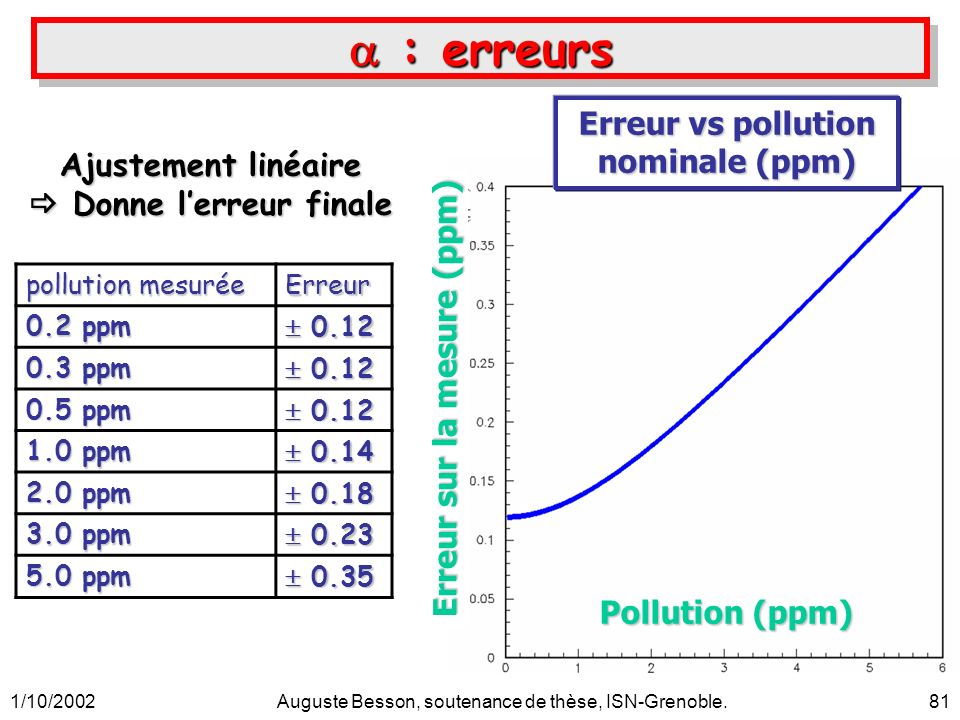 1/10/2002Auguste Besson, soutenance de thèse, ISN-Grenoble.81 : erreurs : erreurs pollution mesurée Erreur 0.2 ppm 0.12 0.12 0.3 ppm 0.12 0.12 0.5 ppm 0.12 0.12 1.0 ppm 0.14 0.14 2.0 ppm 0.18 0.18 3.0 ppm 0.23 0.23 5.0 ppm 0.35 0.35 Ajustement linéaire Donne lerreur finale Donne lerreur finale Erreur vs pollution nominale (ppm) Pollution (ppm) Erreur sur la mesure (ppm)