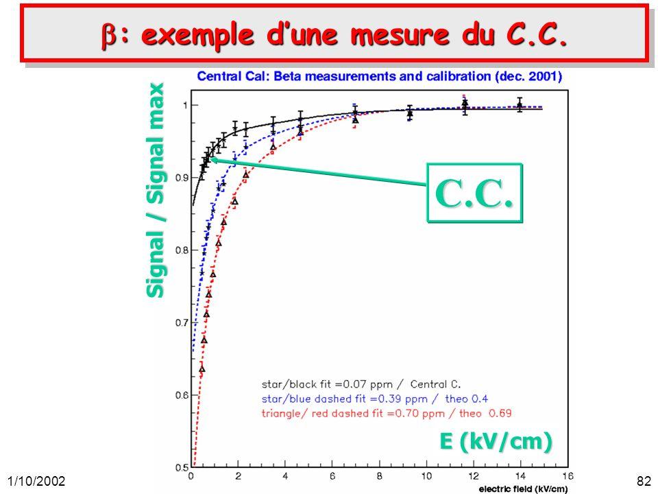 1/10/2002Auguste Besson, soutenance de thèse, ISN-Grenoble.82 : exemple dune mesure du C.C. : exemple dune mesure du C.C. E (kV/cm) Signal / Signal ma
